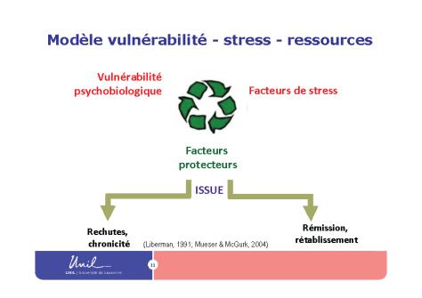 Valentino Pomini : Modèle vulnérabilité - stress - ressources