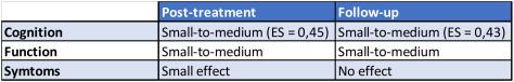 Mesures des tailles d'effet de la remédiation cognitive