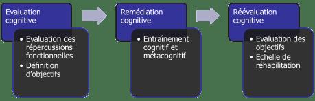Une remédiation cognitive « fonctionnelle »