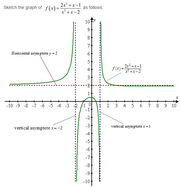 stewart-calculus-7e-solutions-Chapter-3.4-Applications-of-Differentiation-35E-3