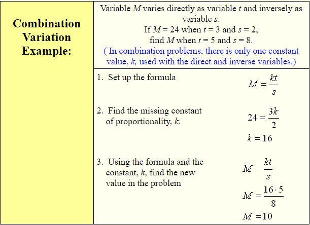 Inverse Variation A Plus Topper