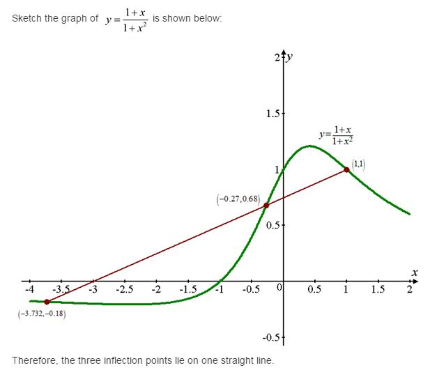 stewart-calculus-7e-solutions-Chapter-3.3-Applications-of-Differentiation-54E-2