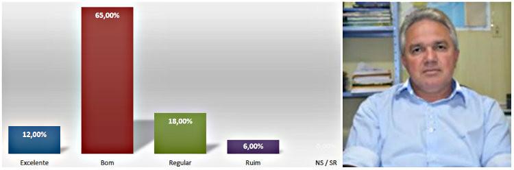 Expectativa de bom governo para o 2º mandato de Jaílson Costa chega a 65% , pesquisa mojui. expectativa de governo