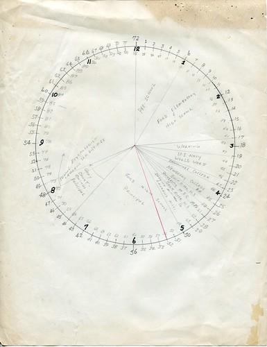 HDT Life Pie Chart001