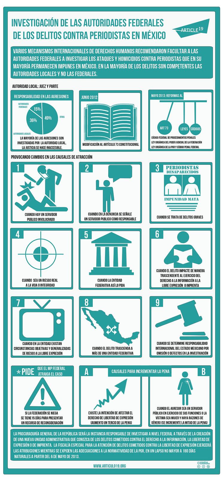 Infografía: Investigación de las autoridades federales de los delitos cometidos contra periodistas en México