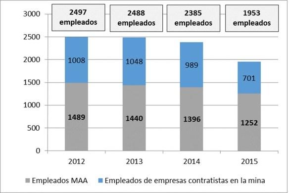 Evolución Empleo Minera Alumbrera 2012 - 2015