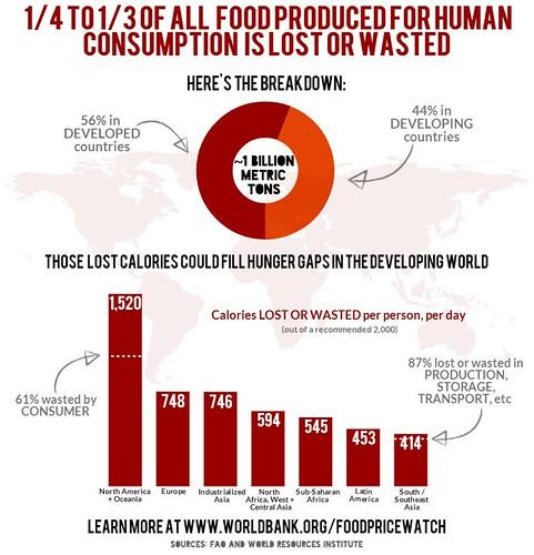 Food waste, 2014