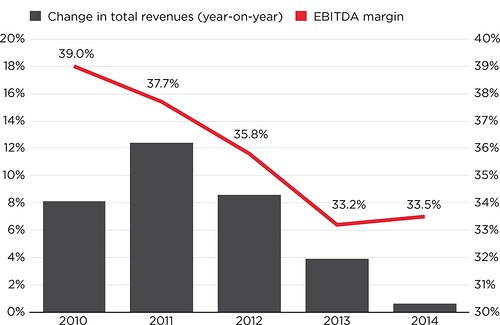 2015-05-14-revenue-ebitda-latam