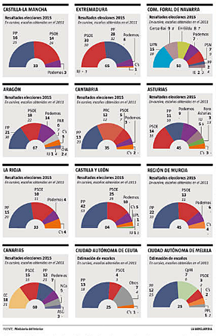15e26 LV Elecciones  autonómicas