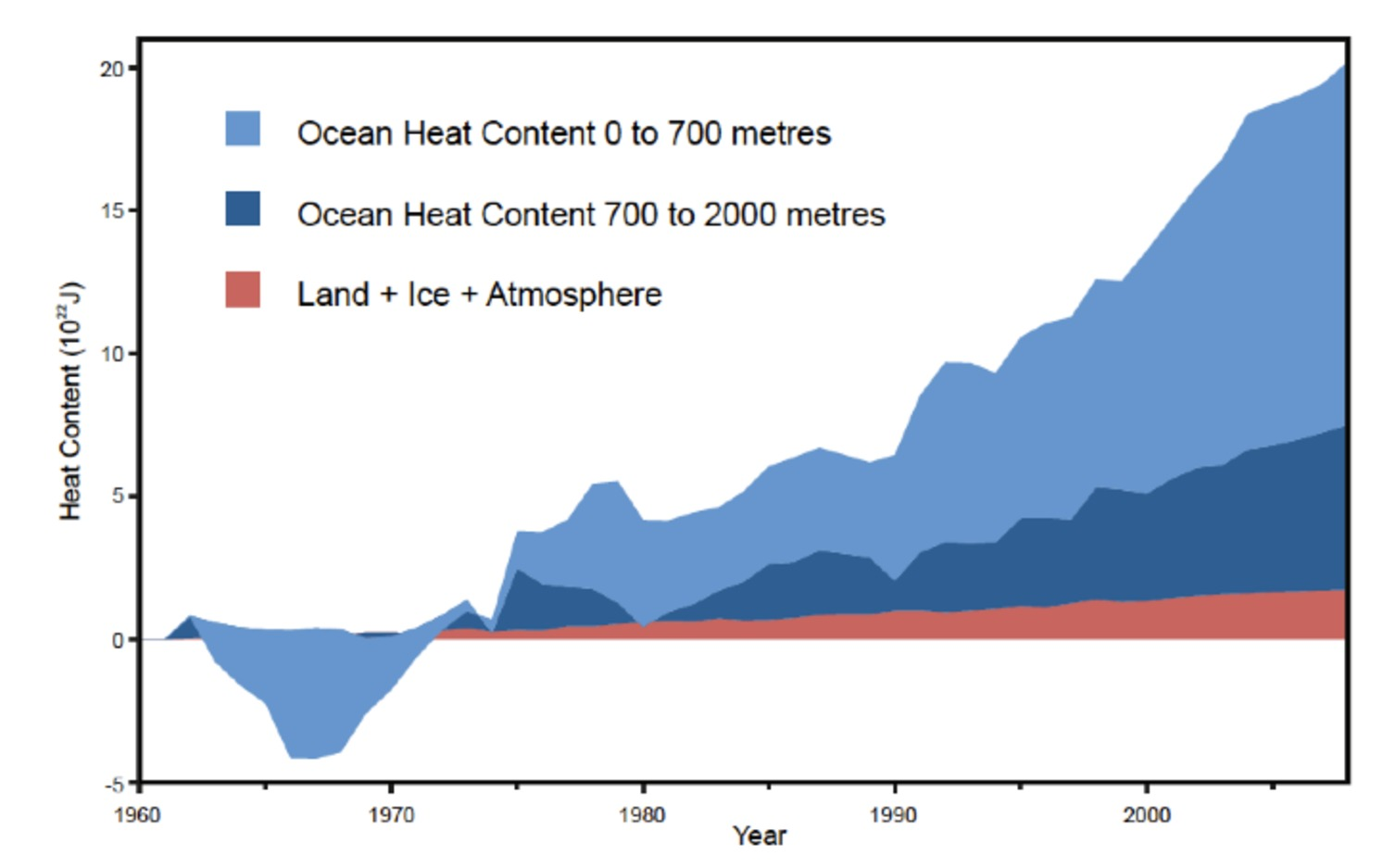 Fact check for Andrew Glikson – Ocean heat has paused too