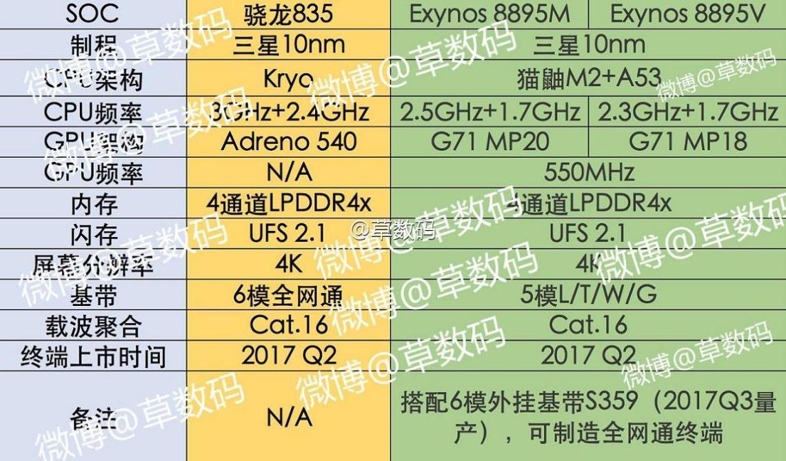 Exynos-8895-SD835