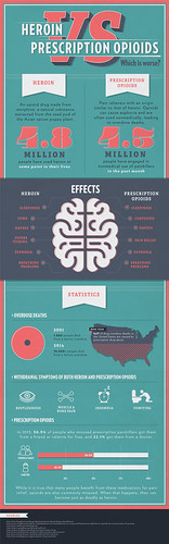 heroin-vs-prescription-opioids