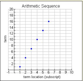 Arithmetic-Sequences-and-Series-1