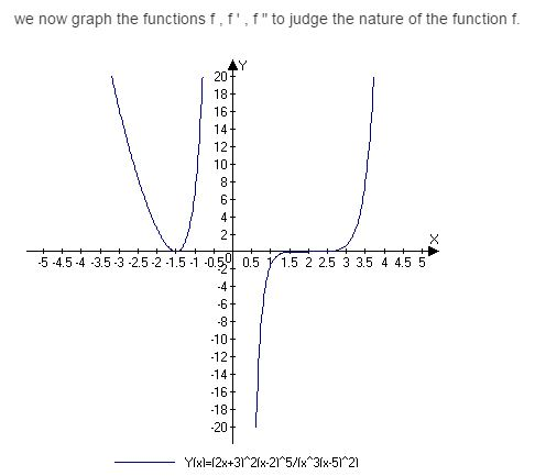stewart-calculus-7e-solutions-Chapter-3.6-Applications-of-Differentiation-14E-1