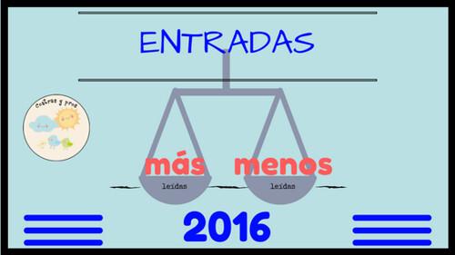 Entradas más y menos leídas de 2016
