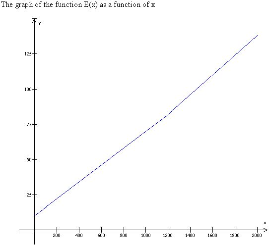 Stewart-Calculus-7e-Solutions-Chapter-1.1-Functions-and-Limits-66E-1