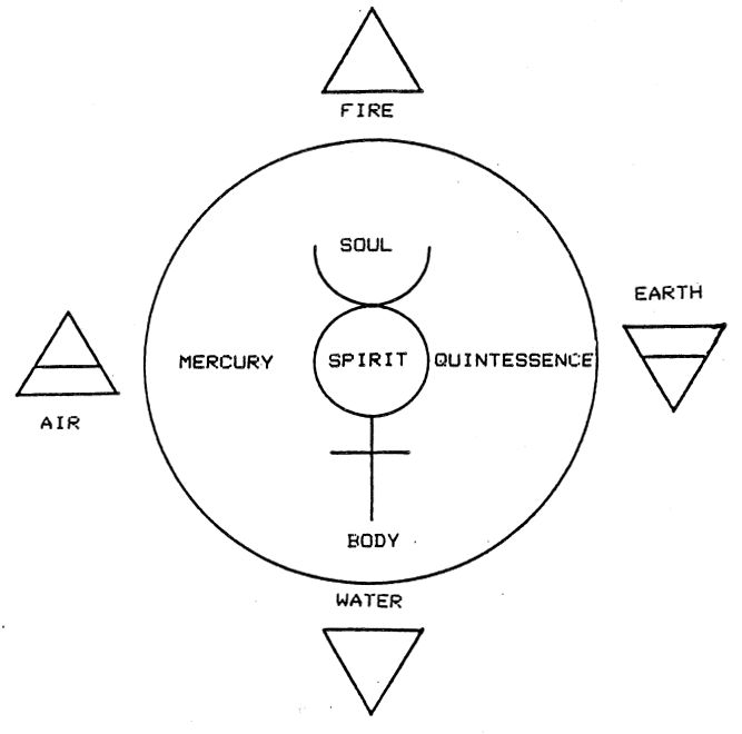 Diagram of the Elements