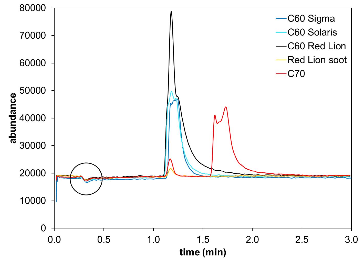 screenshot of C60 graphs toluene
