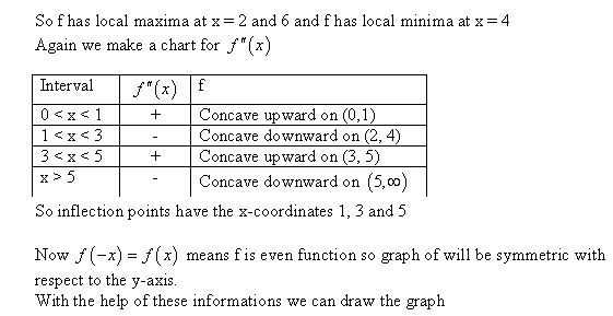 stewart-calculus-7e-solutions-Chapter-3.3-Applications-of-Differentiation-24E-1
