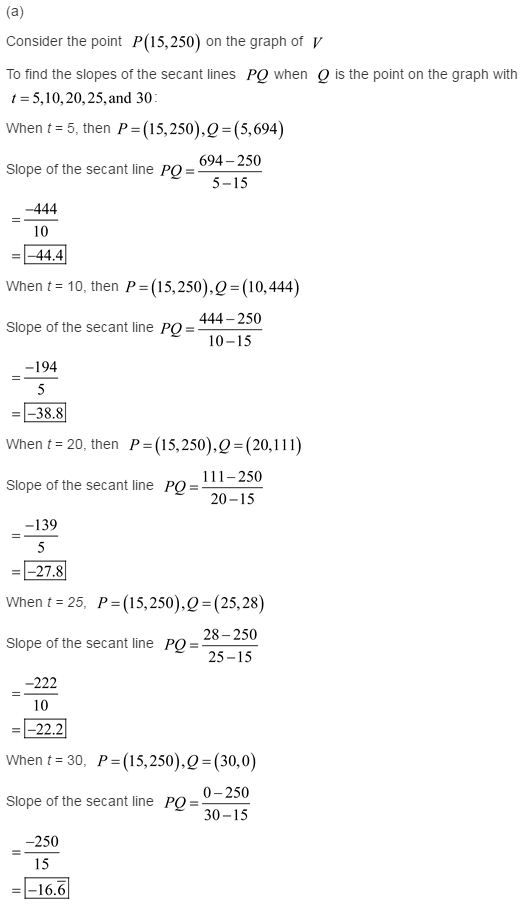 stewart-calculus-7e-solutions-Chapter-1.4-Functions-and-Limits-1E-1