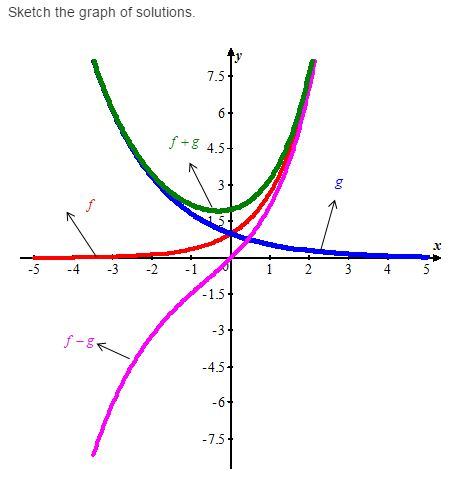Stewart-Calculus-7e-Solutions-Chapter-17.1-Second-Order-Differential-Equations-15E-4