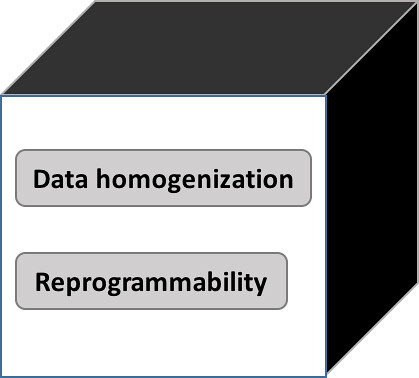 Fundamental Properties embedded
