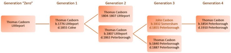 5 Generations of Thomas Casbon