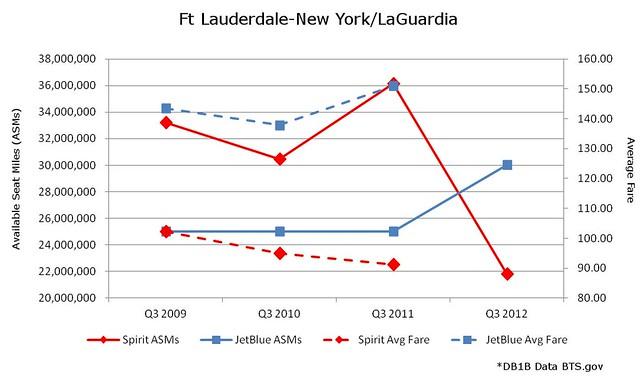 Ft Lauderdale LaGuardia JetBlue vs Spirit