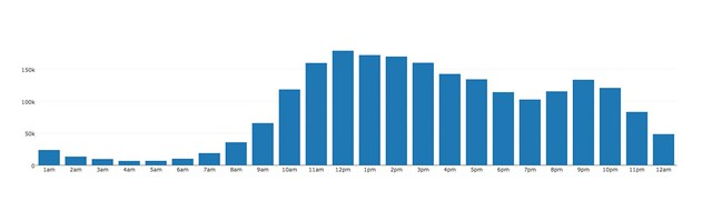 2015 views per hour
