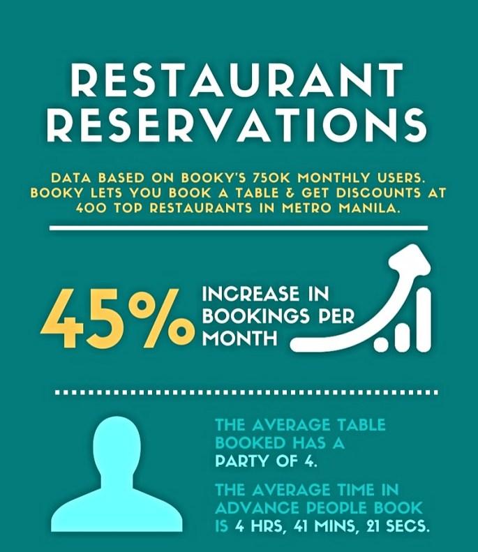 Reservation Trends