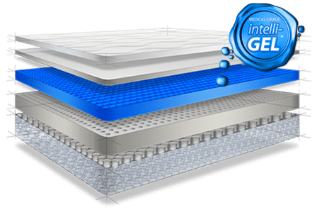 Here S What Inside An Intellibed Mattress