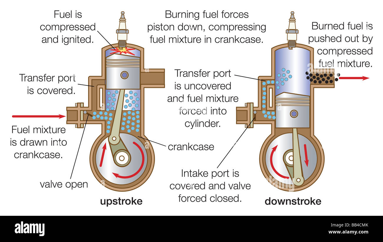 4 Stroke Engine Diagram Of A Moving Cycle