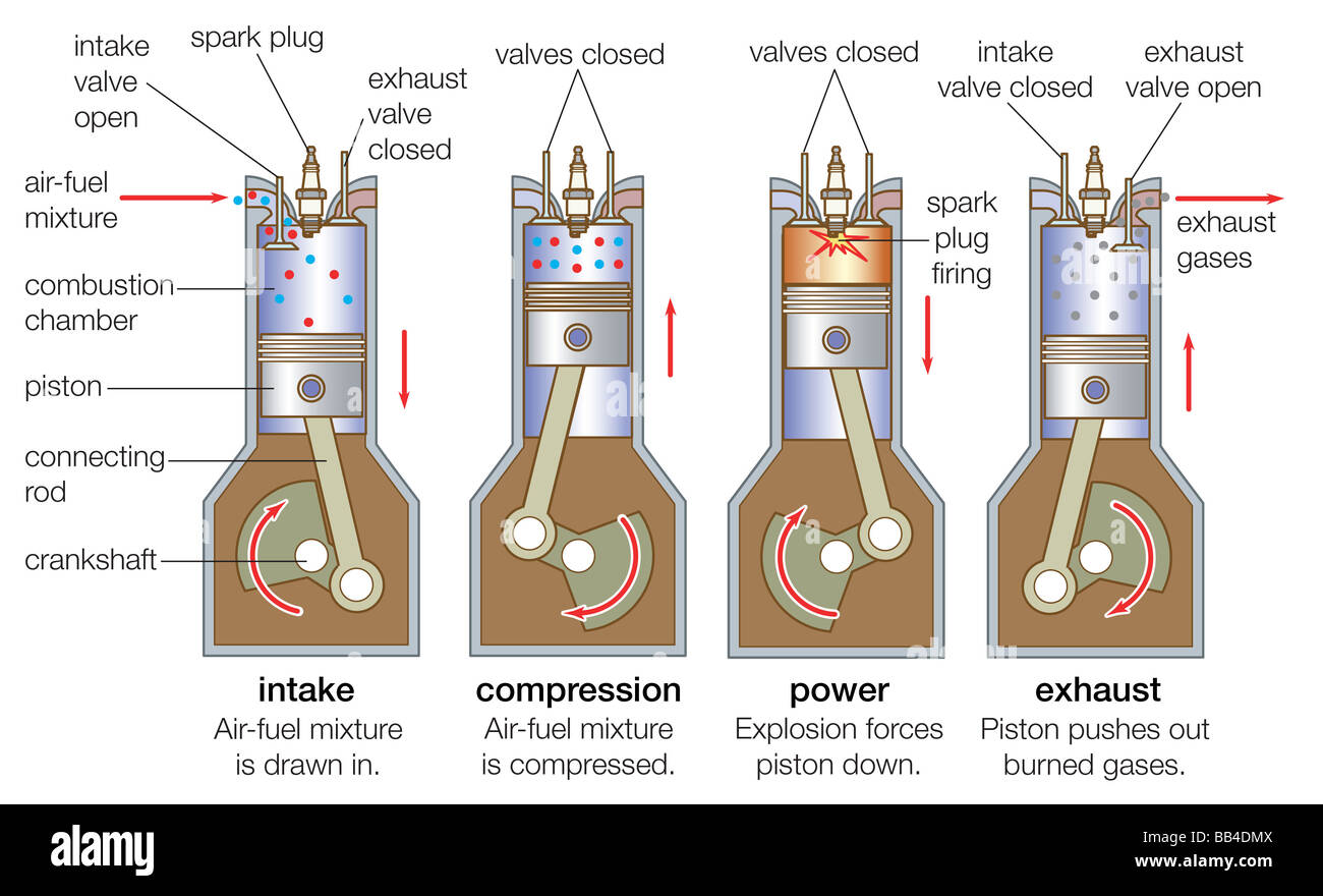 An Internal Combustion Engine Goes Through Four Strokes