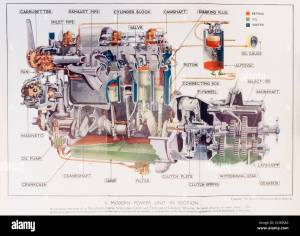 1920s Motor Manual  colour diagram of how the engine and