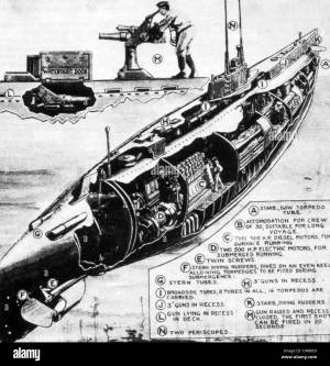 World War I, diagram of a German Uboat, from The New York