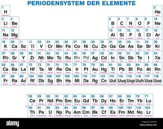 Periodic table charges labeled periodic diagrams science periodic table of the elements german labeling 118 chemical urtaz Image collections