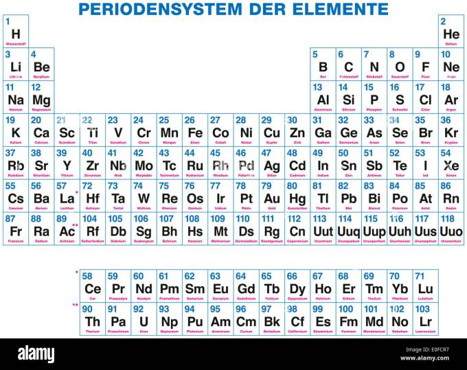 Chemical elements table atomic number microfinanceindia chemical elements chemistry atomic number numbers structure stock periodic table of the urtaz Image collections