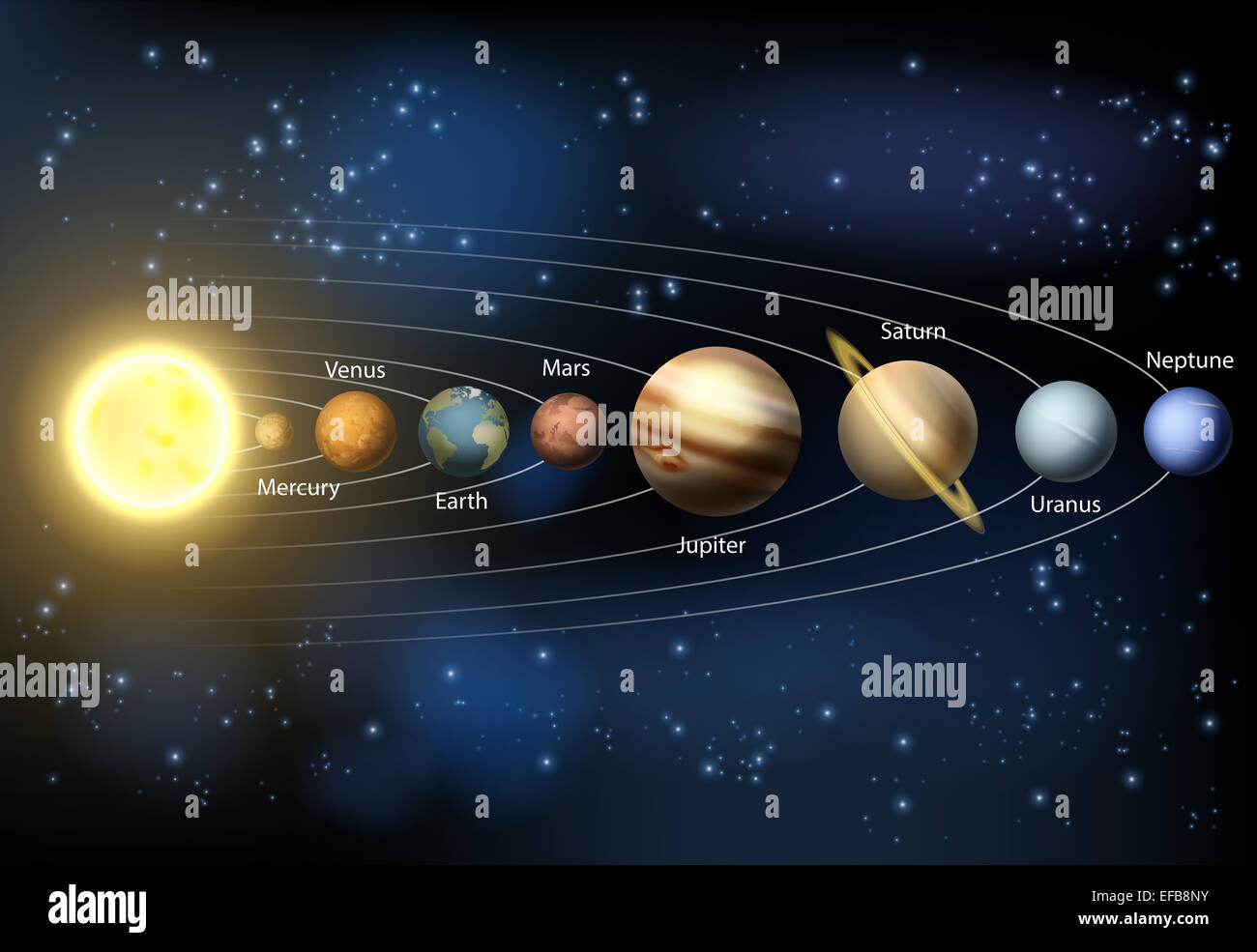 A Diagram Of The Planets In Our Solar System With The