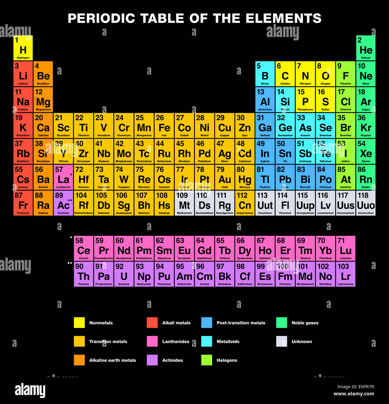 Periodic Table Of The Elements English Labeling Stock