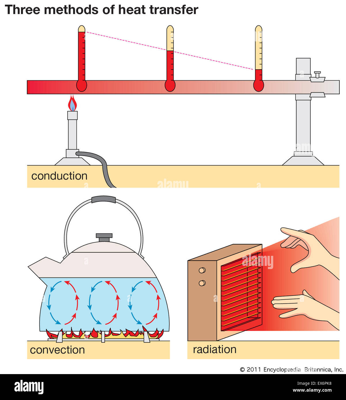 Three Methods Of Heat Transfer Stock Photo