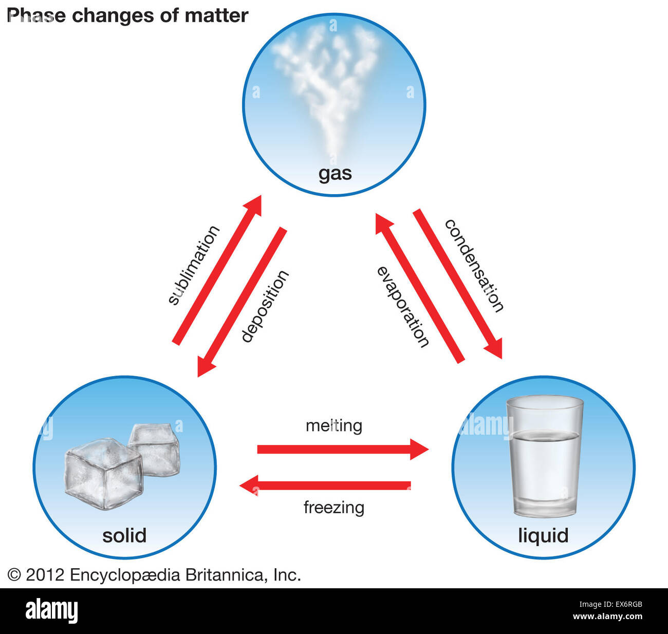 Phase Changes Of Matter Stock Photo
