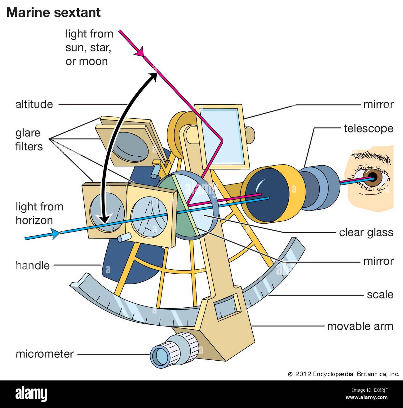 Navigation Marinetant Stock Photo
