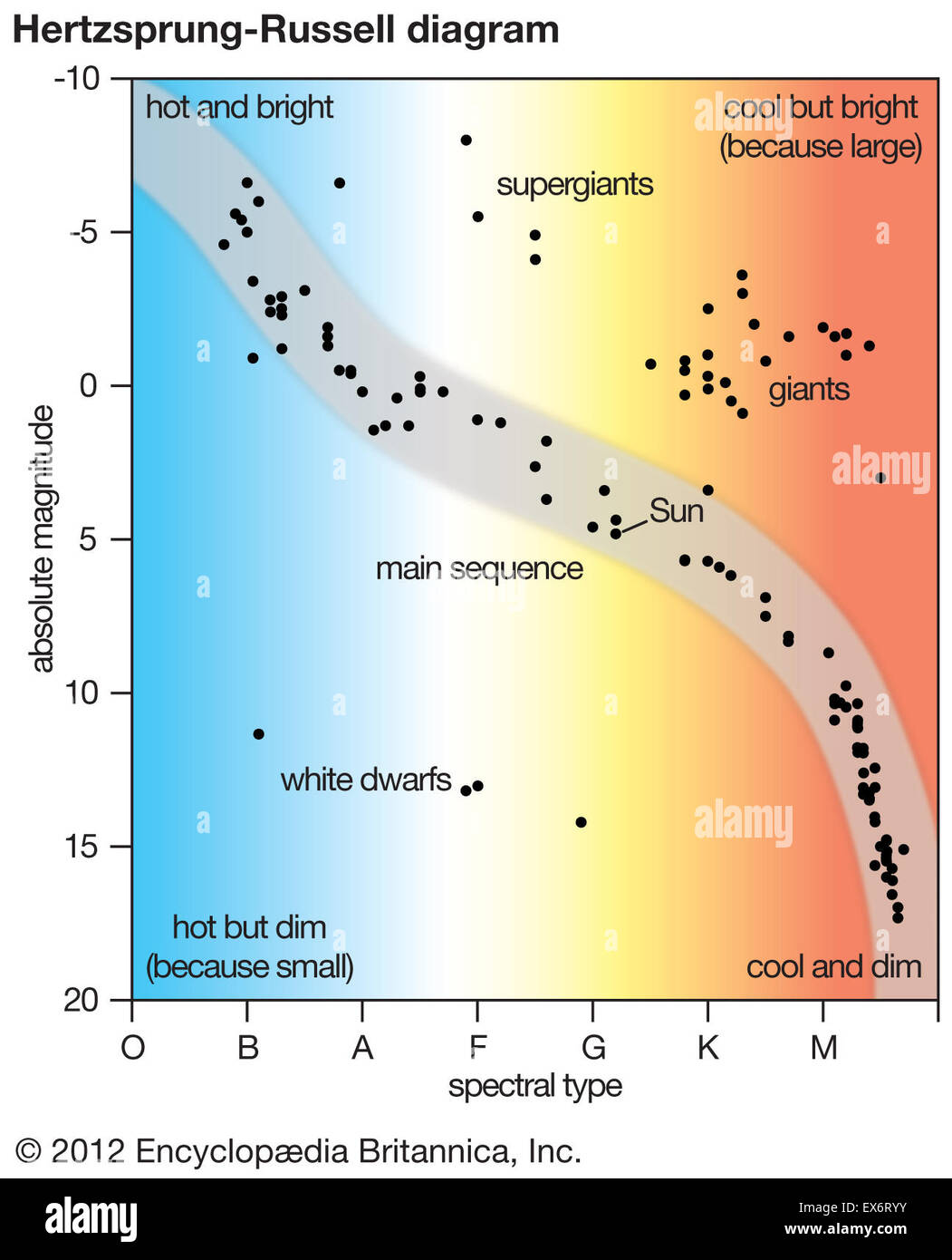 Hertzsprung Russell Diagram Stock Photo