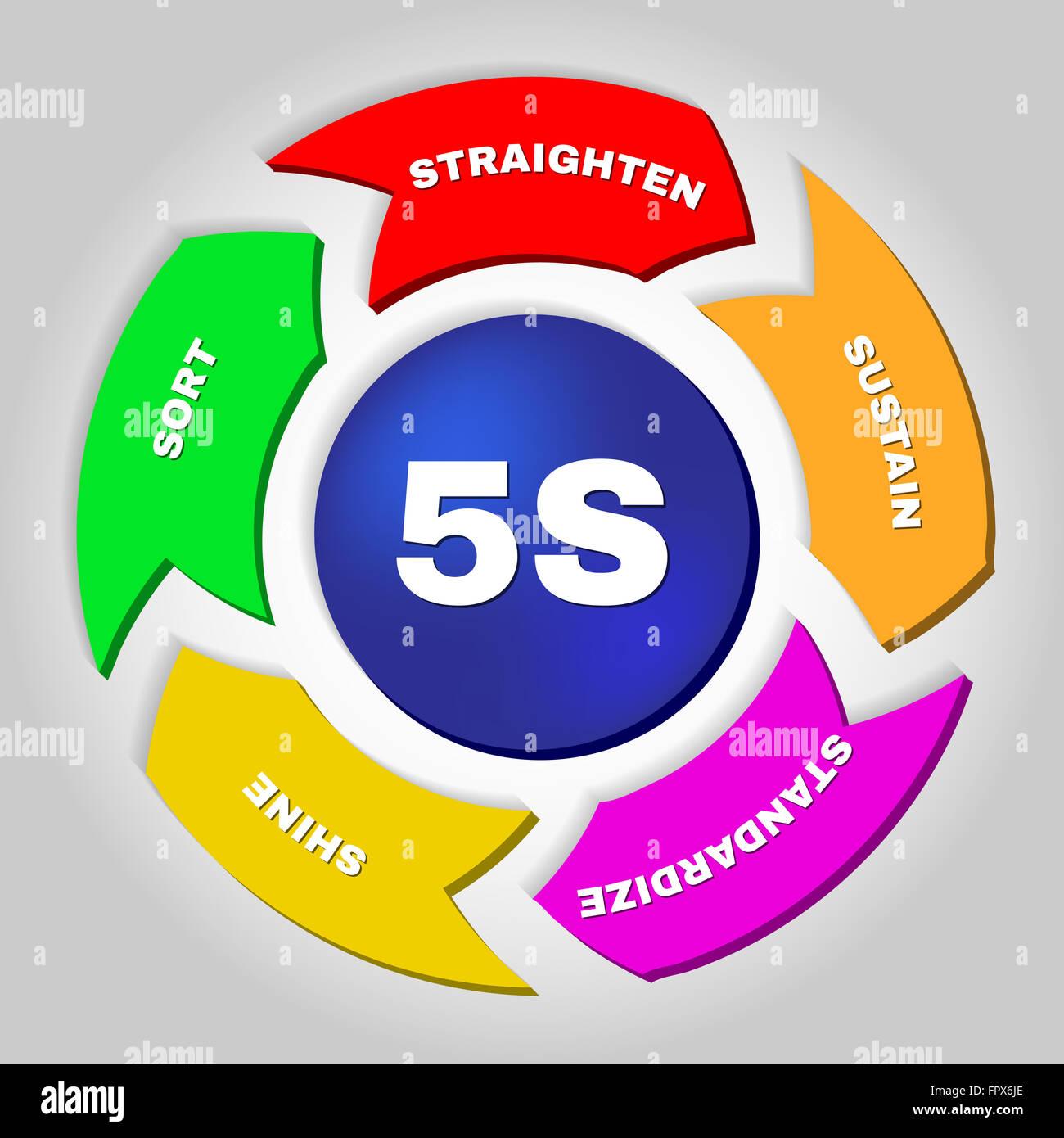 5s Kaizen Management Methodology Workplace Organization