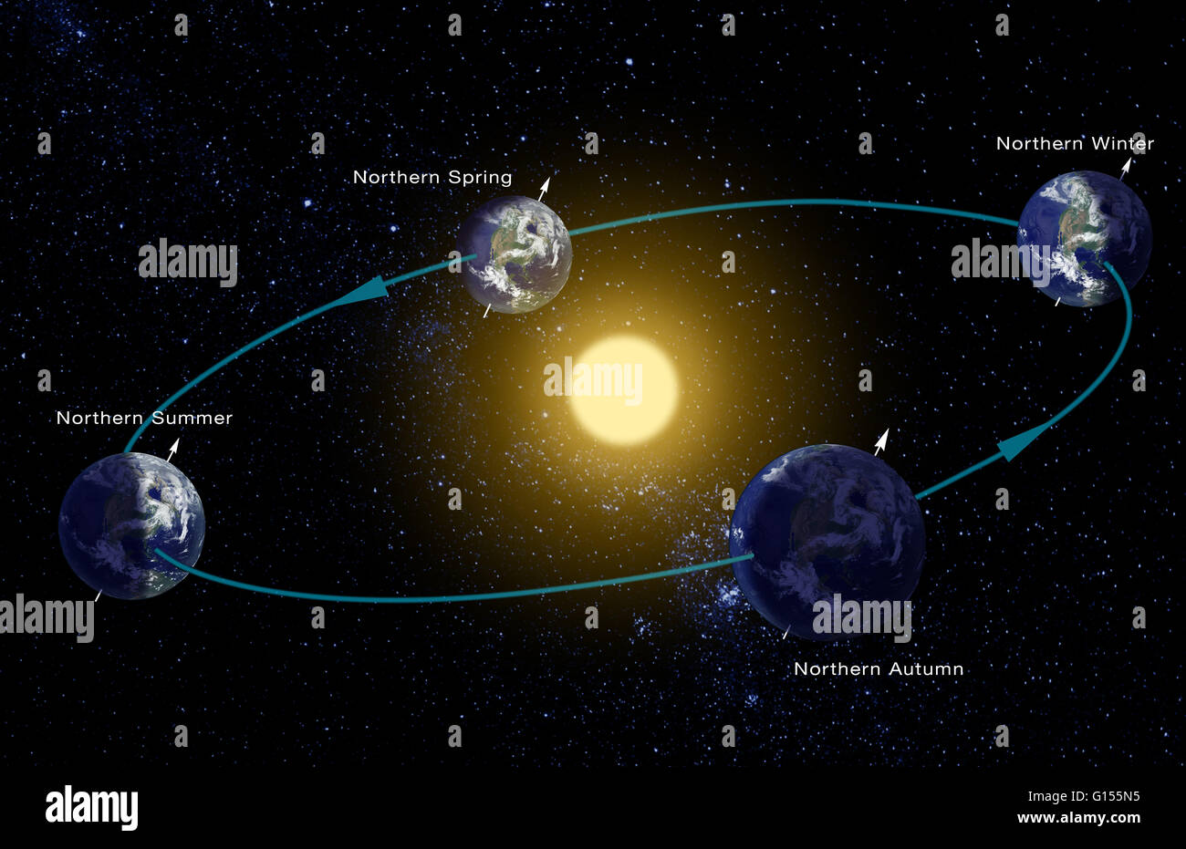 Diagram Of The Earth Rotation Around The Sun Pictures To Pin