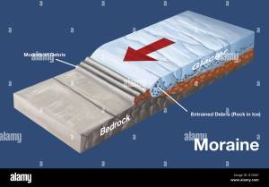 Diagram showing formation of a moraine This is a mound of