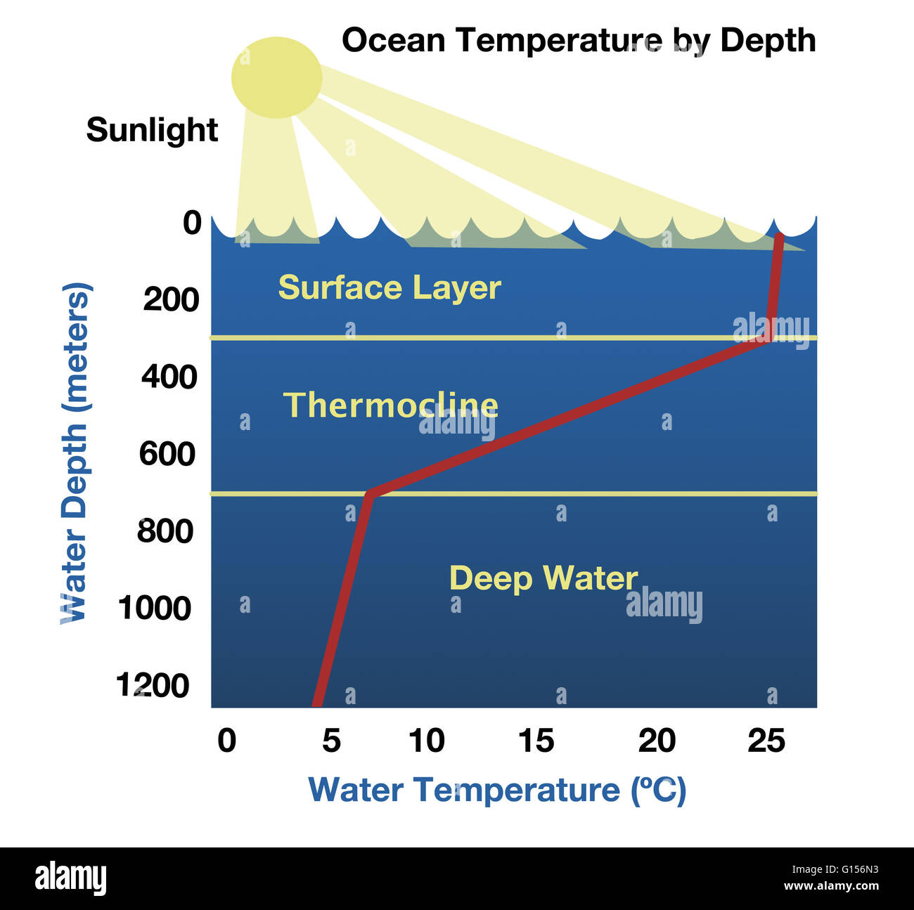 Diagram Showing The Temperature Of The Ocean By Depth