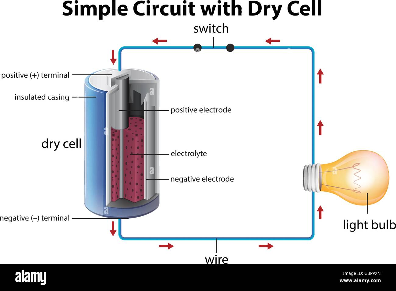 Diagram Showing Simple Circuit With Dry Cell Illustration