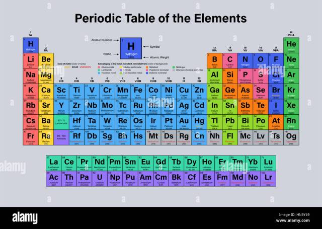 Periodic table name atomic number periodic diagrams science periodic table of the elements vector ilration shows atomic urtaz Choice Image
