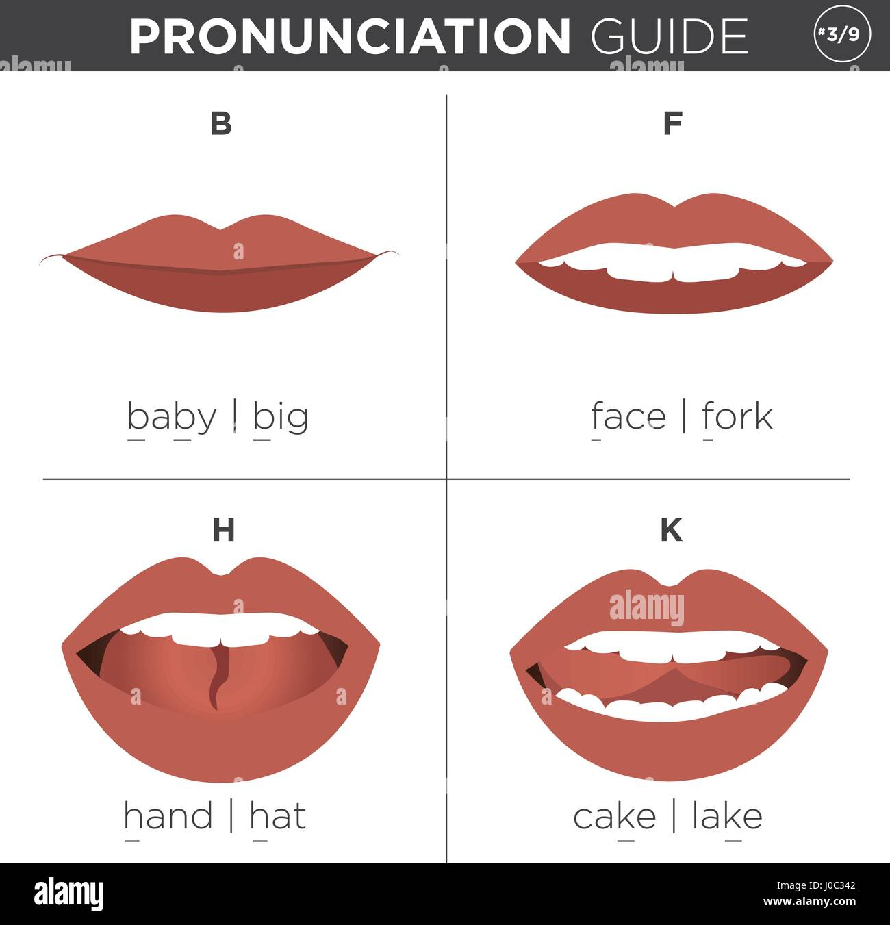 Visual Pronunciation Guide With Mouth Showing Correct Way